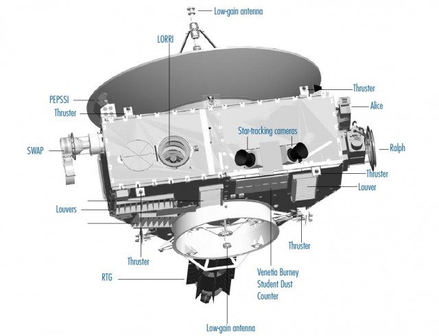 Componentes de la sonda New Horizons. (Fuente: NASA.)