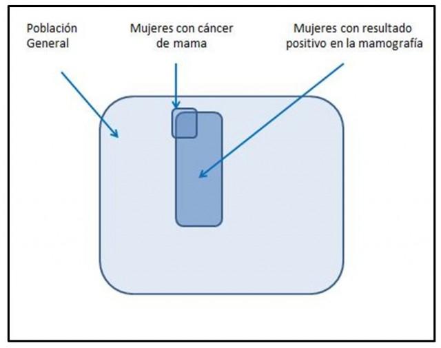 Ejemplo de ayuda visual que podría utilizarse para comunicar el significado de un resultado positivo en una mamografía, adaptado de García-Retamero & Cokely  (2013)