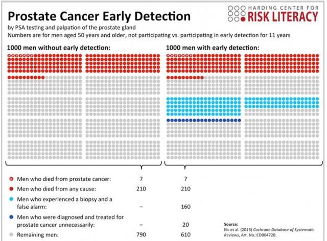 Detección Temprana del cáncer de próstata. Imagen tomada del Harding Center for Risk Literacy