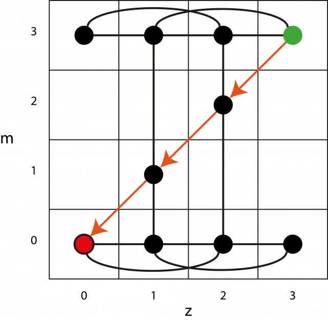 zombiGraph4