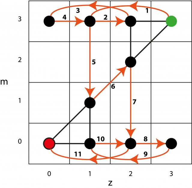 zombiGraph5