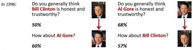 En 1996, una encuesta Gallup preguntaba al público sobre la su opinión acerca de Bill Clinton y Al Gore. Conclusión: ¡el orden de las preguntas importa! Segunda conclusión: si quieres caer bien mejor que te introduzca alguien que caiga bien.