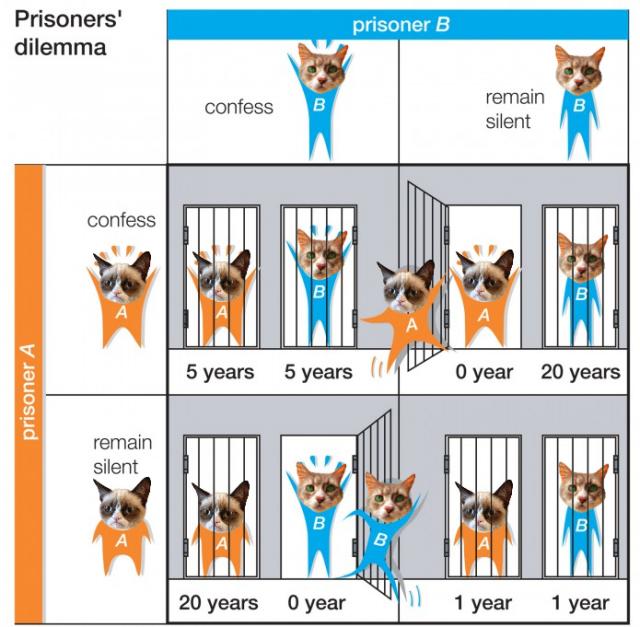 La versión cuántica del dilema del prisionero resuelve la aparente paradoja irracional de que la gente opta por colaborar más de lo que sería racional. Viene a ser como la versión clásica pero con gatitos de Schrödinger (por cierto la imagen original viene de la Enciclopedia Británica del 2010).