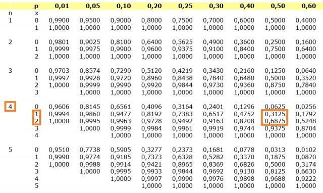 Tabla de la binomial