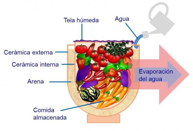 "Esquema del frigorífico ""pot in pot"", basado en un dibujo de Peter Rinker (Own work, via Wikimedia Commons)."