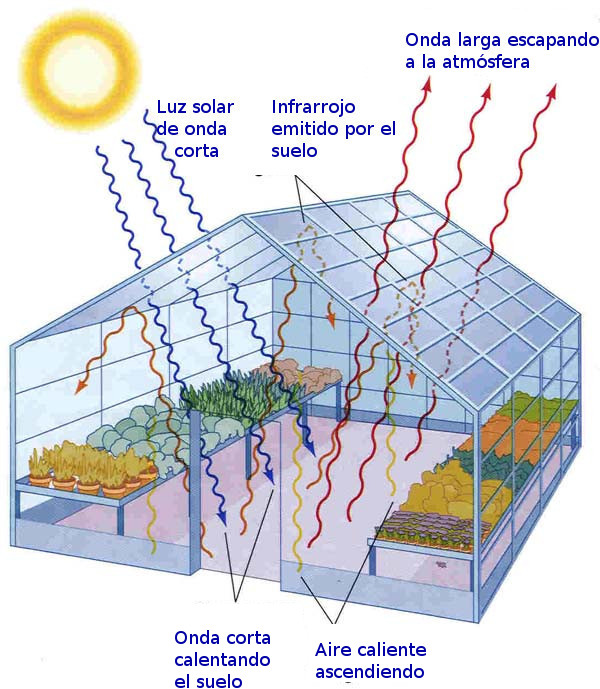 Explicación de la retención de calor en un invernadero. Advertencia: no aplicar a la atmósfera.