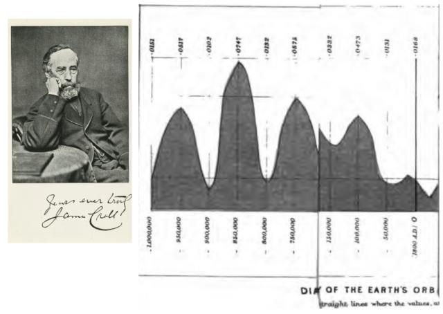 James Croll (izquierda). Ciclos de máxima y mínima insolación de los hemisferios publicada por Croll en 1887 (derecha) Fuente: