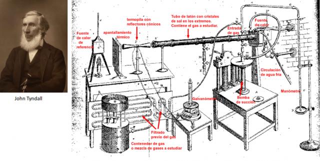 Montaje experimental de John Tyndall para medir la absorción infrarroja de diferentes gases atmosféricos. Fuente: https://en.wikipedia.org/wiki/John_Tyndall
