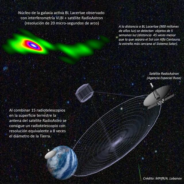 Representación artística que muestra el funcionamiento de la interferometría de muy larga base desde el espacio: la antena de RadioAstron se combina con antenas terrestres y funcionan como el mayor radiotelescopio jamás concebido (con un diámetro equivalente a ocho veces el tamaño de la Tierra). Crédito: MPIfR/A. Lobanov.
