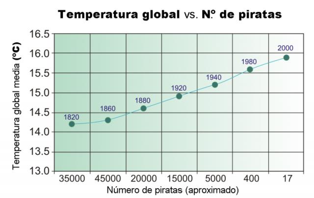piratas-calentamiento