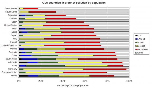 Figura 6: Países del G20 con mayor contaminación lumínica por población. España ocupa el quinto lugar. Crédito: Fabio Falchi y colaboradores.