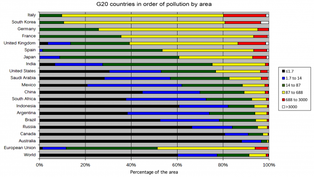 Figura 7: Países del G20 con mayor contaminación lumínica por área. España ocupa el sexto lugar. Crédito: Fabio Falchi y colaboradores.