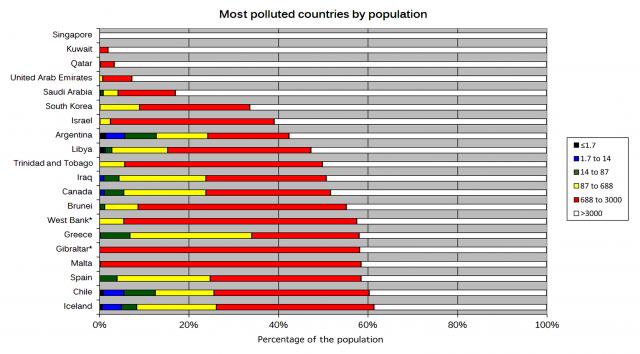 Figura 8: Países del mundo con mayor contaminación lumínica por población. Crédito: Fabio Falchi y colaboradores.