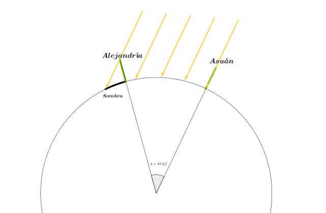 La imagen no está a escala por dos motivos. El primero es el tamaño desproporcionado de los palos respecto a la circunferencia, el segundo es la separación angular entre las ciudades. Se han exagerado las dos variables a favor de la comprensión. Créditos: Fuente propia.