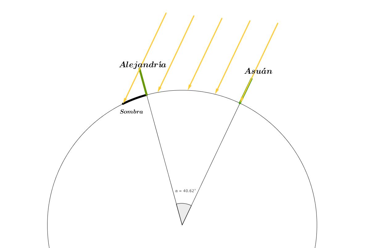 Mide el tamaño de la Tierra antes de irte de vacaciones | Astronomía ...