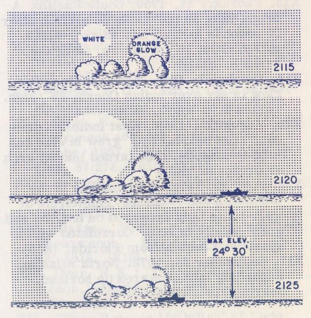 """Dibujo de la evolución del fenómeno tal y como fue observado desde el buque Osaka Bay, a 400 kilómetros al sur de Canarias. (Reproducido por Corliss en Lightning… y tomado de: Moore, R. """"Unidentified Phenomenon"""". Marine Observer, 47:66, 1977)"""