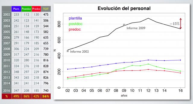 Evolución del Personal - Informe SEA