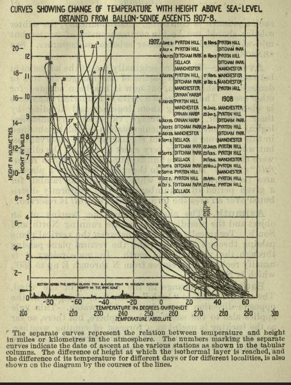 Curvas de medidas de temperaturas para diferentes lanzamientos de globos sonda. Fuente: Meteorological Glossary