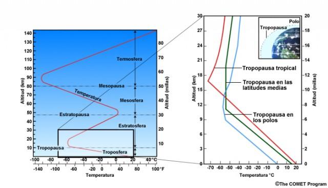 Perfiles de temperatura característicos de la tropopausa. Fuente: UCAR
