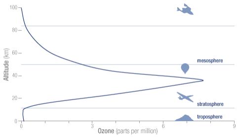 Perfil de la concentración atmosférica de ozono. Fuente: Ozone Hole Watch. NASA