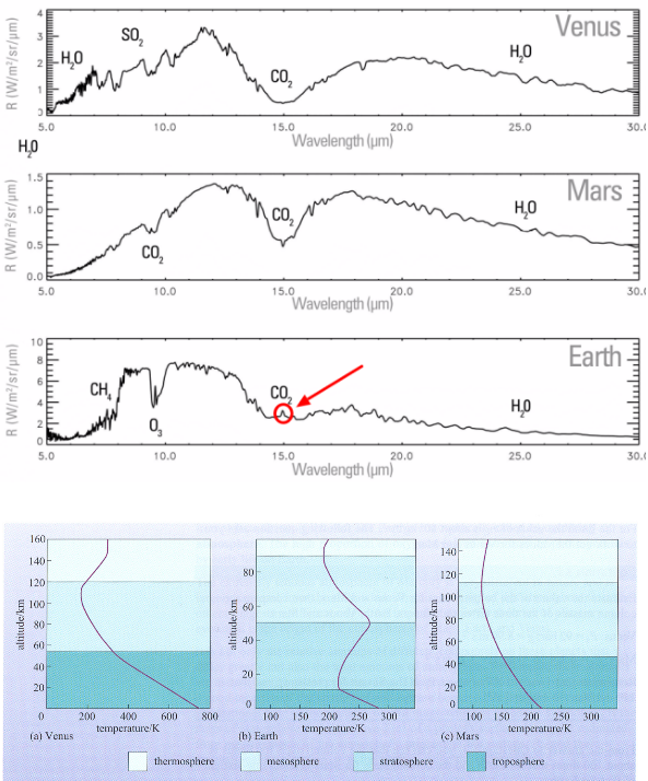 Atmósferas de Venus, Marte y la Tierra comparadas. Arriba: Espectro infrarrojo. Abajo: perfil de temperaturas. Fuente: David Crisp y Skeptical Science