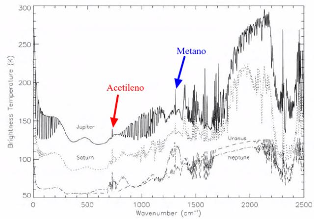 Espectros calculados para los planetas gigantes. Fuente: Patrick Irwin 2009