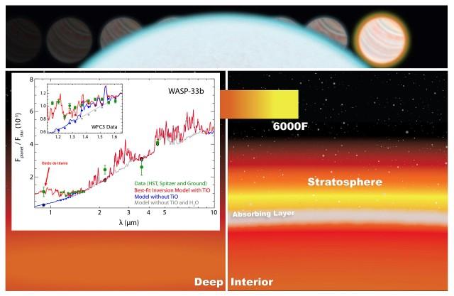 Atmósfera de WASP-33b junto al mejor ajuste teórico del espectro obtenido por Haynes et al. 2015 compatible con una estratosfera con monóxido de carbono, agua y óxido de titanio como principales absorbentes de la radiación UV. Fuente: Wikipedia