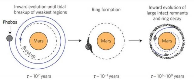 Secuencia del previsible futuro de Fobos: al alcanzar el límite de Roche, se fragmentará y sus restos formarán un anillo planetario. | Nature Geoscience