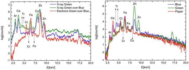 Espectro de XRF utilizando electrones y rayos-X como fuente de excitación. Espectros de referencias de los pigmentos y del papel de acuarela usado como soporte.