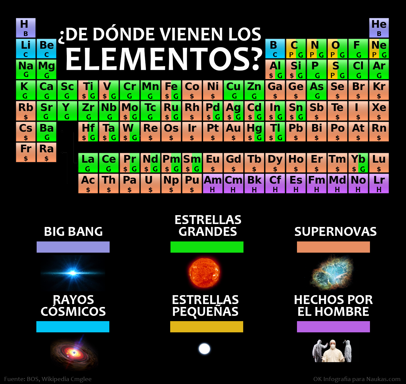 Infografa de dnde vienen los elementos astronoma naukas click para ampliar infografa de carolina jimnez urtaz Gallery