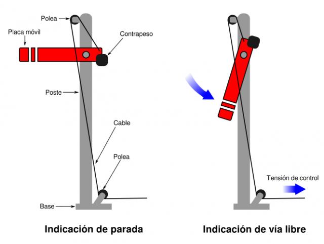 Operación de una señal de placa móvil de dos aspectos. (Fuente: elaboración propia)
