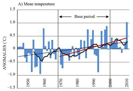 Evolución de anomalías medias de temperatura (1946-2010) para la isla de Gran Canaria. La caída en los años 90' se debió a la erupción del volcán Pinatubo. Fuente: Fig. 2, Luque y col (2014)