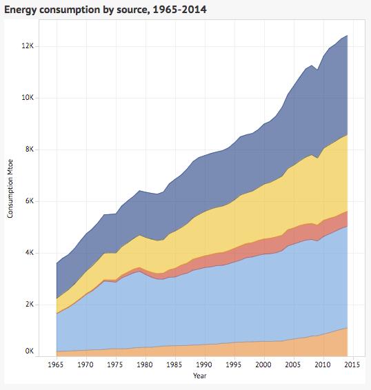 Aumento del consumo de energía a nivel mundial en el periodo de 1965 a 2014 según Carbon Brief