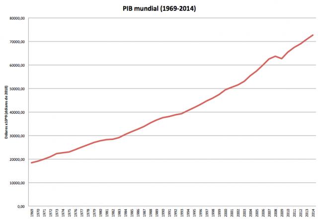 Crecimiento del PIB mundial entre 1969 y 2014. Elaboración del propio autor a partir de los datos del Dr. Karl Heerman (ver el apartado de agradecimientos para más referencias)