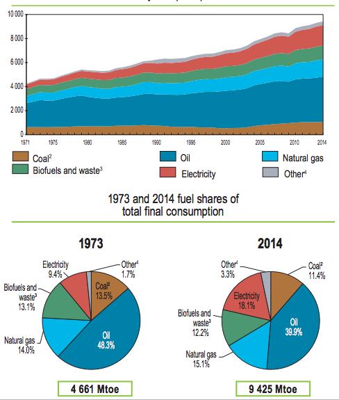 Aumento del consumo de energía a nivel mundial en el periodo de 1965 a 2014 según la International Energy Agency