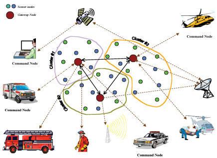Uno de los usos de las redes inalámbricas de sensores es la gestión de desastres medioambientales. En la imagen, los nodos grandes en rojo se encargarían de transmitir la información de los sensores (cámaras, micrófonos, etc) conectados a ellos (fuente).