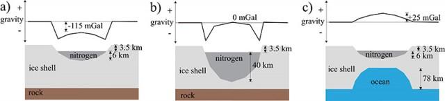 Estos diagramas esquemáticos muestran como la anomalía gravitatoria encontrada en Sputnik Planitia es consecuencia de un océano subterráneo debajo de una capa de nitrógeno. El diagrama (a), que muestra una capa de nitrógeno (Sputnik Planitia) dentro de una capa de hielo sobre un núcleo rocoso (la idea original de la estructura de Plutón), tiene una anomalía gravitatoria muy negativa que New Horizons no ha observado. Si la capa de nitrógeno es muy profunda (40 km), como se muestra en el diagrama (b), la anomalía gravitatoria sigue siendo negativa, lo que no está de acuerdo con las observaciones. Pero suponiendo que existe un océano de agua líquida debajo de una capa de hielo que incluye una capa de nitrógeno de unos pocos kilómetros de profundidad (diagrama c) la anomalía gravitatoria sí es la que encuentra New Horizons. Imagen extraída del artículo de Nimmon et al., Nature 2016.