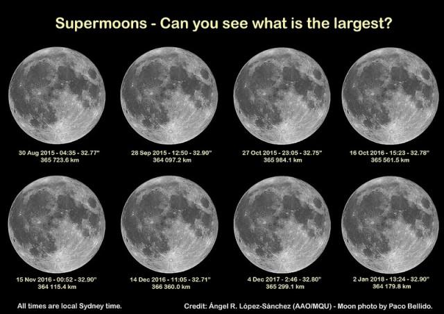 ilustración: Superlunas: ¿puedes reconocer la más grande? Ocho superlunas entre 2015 y 2018, escaladas con el tamaño a la distancia a la que están desde Sídney en el momento en que sucede la luna llena. Las fechas y las horas indicadas corresponden al momento exacto de luna llena. Los tamaños y las distancias están calculadas desde Sídney (Australia). Esto es una ilustración, ninguna de las fotos se consiguieron desde Sídney (¡no puedo viajar al futuro!). Todas las imágenes de la Luna son las de la microluna que obtuvo Paco Bellido el 5 de marzo de 2015.  La imagen sin las etiquetas está aquí y la imagen a máxima resolución aquí. Crédito de la composición: Ángel R. López-Sánchez, crédito de la foto de la luna: Paco Bellido.