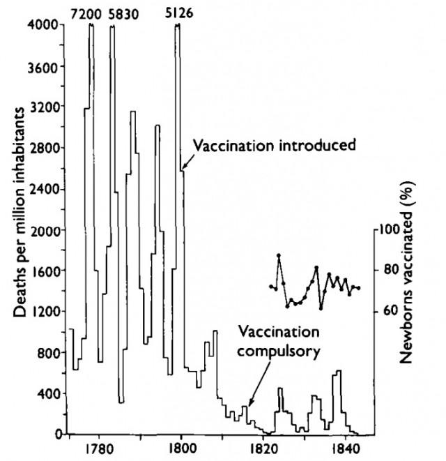 Impacto de la introducción de la vacunación de viruela en Suecia No cabe duda de que la vacuna supuso un antes y un después. Su uso salvó millones de vidas. Las vacunas funcionan!. Fuente: ourworldindata.org