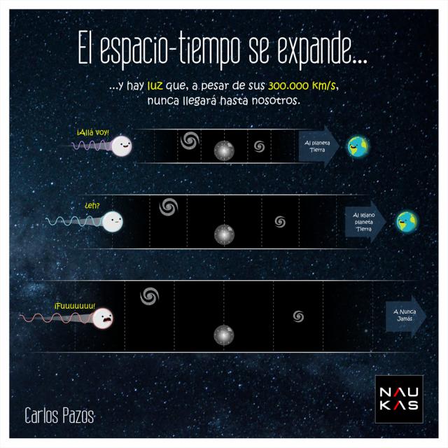 Expansión del Universo | Carlos Pazos (Molasaber)