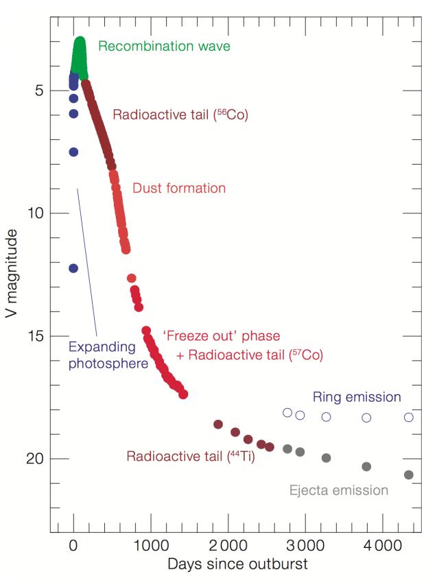 Figura 6. Curva de luz de la supernova SN 1987A durante los primeros 12 años. La figura señala algunos de los sucesos más importantes acaecidos en la supernova durante este tiempo. Crédito: ESO, figura extraída de Leibundgut and Suntzeff 2003.