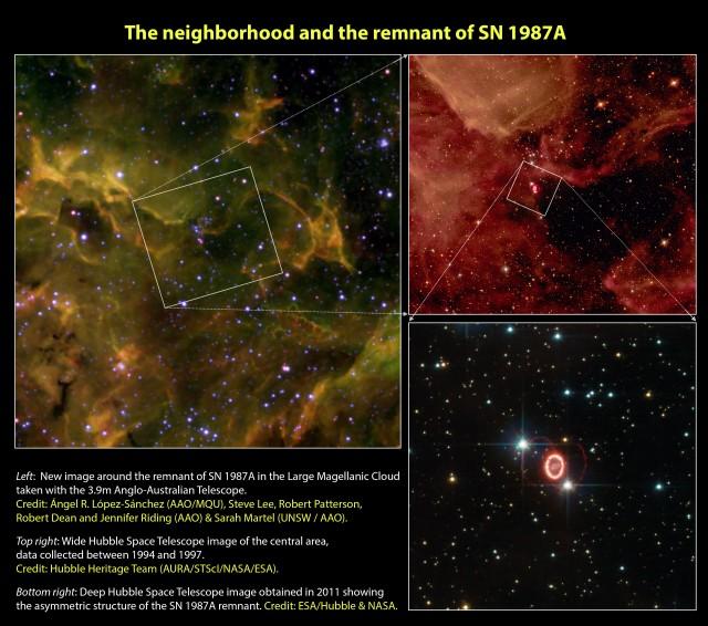 """Figura 11:  Los alrededores del resto de supernova SN 1987A. Izquierda: nuestra nueva imagen de  la región donde explotó la SN 1987A en las partes externas de la Nebulosa de la Tarántula, dentro de la Gran Nube de Magallanes, obtenida con el instrumento CACTI en el Telescopio Anglo-Australiano (AAT) y mostrada en la Figura 10.  Crédito: Ángel R. López-Sánchez (AAO/MQU), Steve Lee, Robert Patterson, Robert Dean and Jennifer Riding (AAO) & Sarah Martel (UNSW / AAO). Arriba derecha: imagen de campo amplio obtenida con la cámara WFPC2 del Telescopio Espacial Hubble con datos conseguidos entre 1994 y 1997. Crédito: Hubble Heritage Team (AURA/STScI/NASA/ESA). Abajo derecha: imagen profunda obtenida en 2011 con la cámara ACS a bordo del Telescopio Espacial Hubble mostrando la estructura asimétrica de la SN 1987A, compuesta de 3 anillos que forman un """"reloj de arena"""" . Crédito: ESA/Hubble & NASA."""