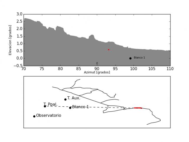 Primer tramo de carretera visible desde la torre principal (en rojo). Un vehículo circulando por él aparentaría estar estático. (Datos elaborados a partir del Modelo Digital del Terreno – MDT05 LIDAR. Hoja 0245 MTN50. LiDAR-PNOA (c) Instituto Geográfico Nacional de España)