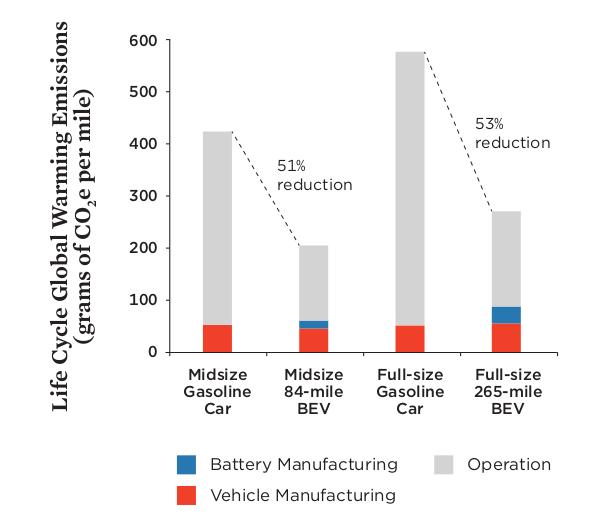 Emisiones de CO2 por milla a lo largo de todo el ciclo de vida de un vehículo