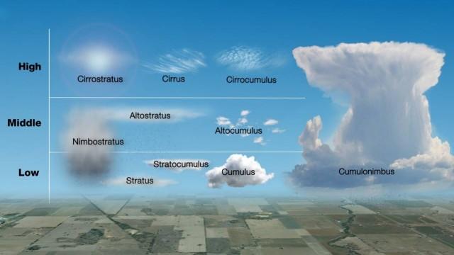 Los diez géneros nubosos, con su denominación oficial en latín.
