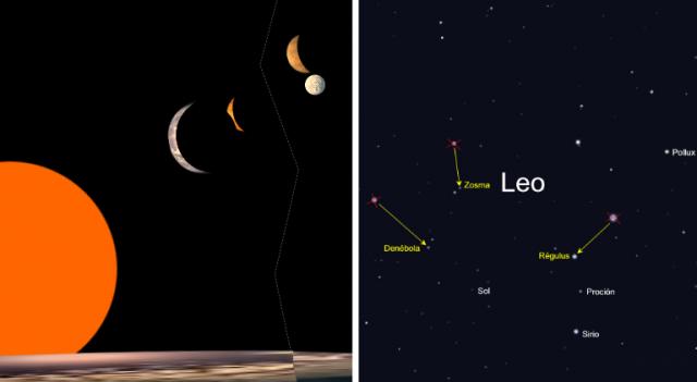 Dos aspectos del cielo que nos sorprenderían: Una doble conjunción planetaria desde Trappist-1f que se repite cada 4 revoluciones (36.5 días terrestres), y la constelación de Leo con muchas más estrellas, incluido nuestro Sol.