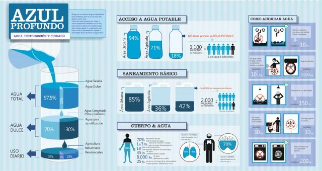 Infografía del Agua. Distribución y cuidado.  (Fuente)