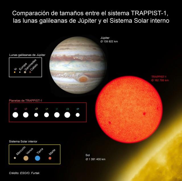 Esquema que compara los tamaños de los planetas descubiertos recientemente alrededor de la débil estrella roja TRAPPIST-1 con las lunas galileanas de Júpiter y el interior del Sistema Solar. Todos los planetas encontrados alrededor de TRAPPIST-1 son de tamaño similar a la Tierra. Crédito: ESO/O. Furtak