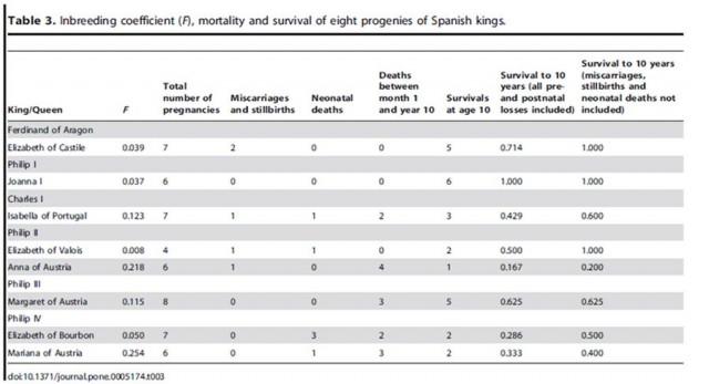 Tabla donde se relaciona el coeficiente de consanguinidad con la mortalidad infantil. [1]