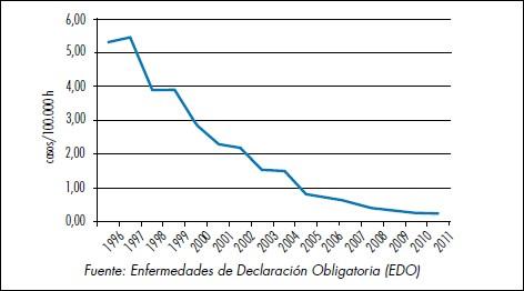 Incidencia de brucelosis humana en España